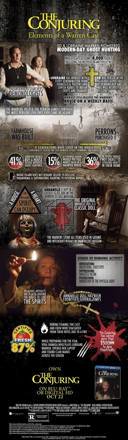 The Conjuring Infographic: fun facts and figures about the hit horror movie.