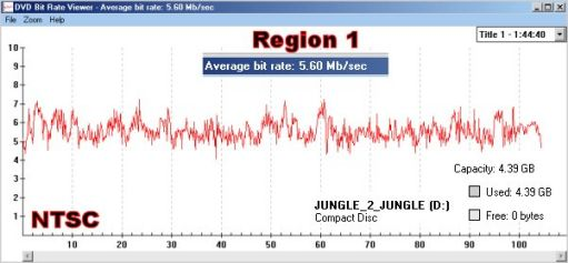 Jungle 2 Jungle: Region 1 DVD Bit Rate Graph