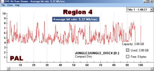Jungle 2 Jungle: Region 4 DVD Bit Rate Graph